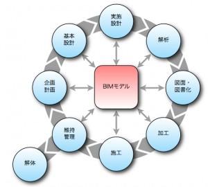 BIMとライフサイクル