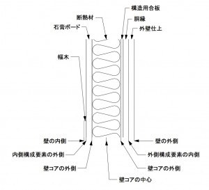 木造壁の構成要素と辺オフセット位置