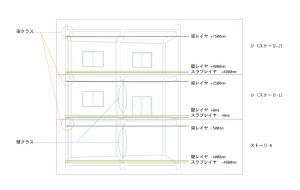 Vectorworksのストーリ、レイヤ、クラス概念図