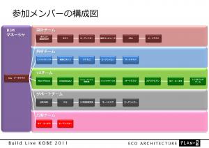 参加メンバーの構成図