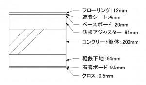 天井を追加したスラブの構成要素