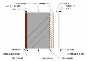 RC壁の構成要素と辺オフセット位置